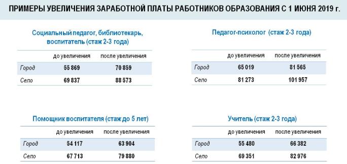 коэффициент в москве 2019 для зарплаты