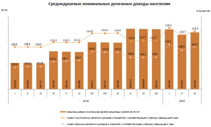 Доходы казахстанцев повысились