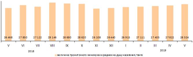 В Казахстане увеличился прожиточный минимум