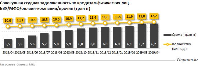 Казахстанцы должны более 6 триллиона тенге различным финкомпаниям