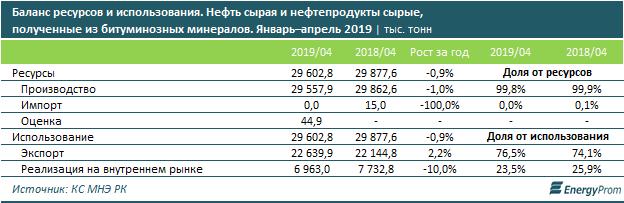 Добыча нефти сократилась в Казахстане на 3%