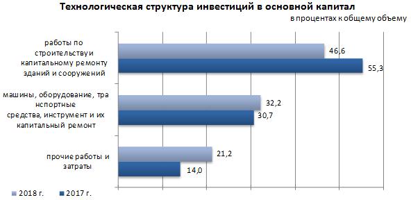 Инвестиции в Казахстан увеличились на 17,5% 2