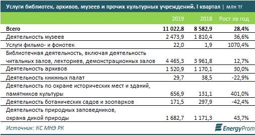 В Казахстане подорожали услуги учреждений культуры