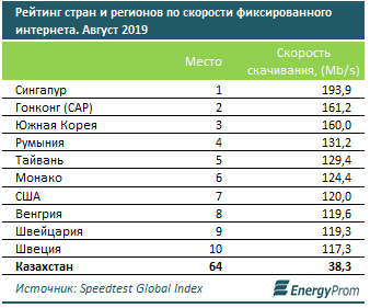 Казахстан занял 64 место по скорости интернета