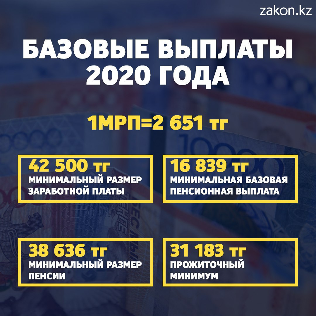 Сколько минимальная пенсия в казахстане кто имеет право получить неполученную пенсию умершего