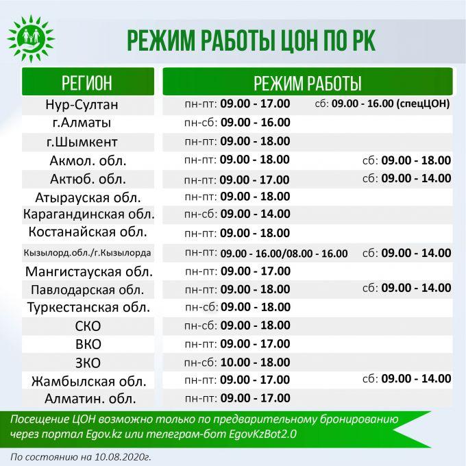 График работы ЦОНов продлили в нескольких областях Казахстана