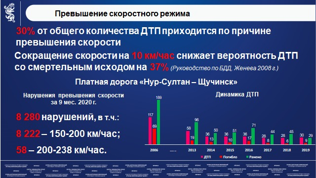 49 тысяч человек погибло в ДТП за последние 17 лет в Казахстане