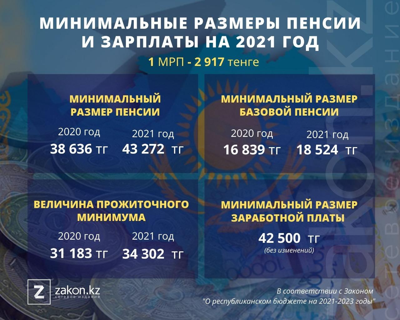Сумма минимальной пенсии в казахстане в 2021 году ипотечный калькулятор предпенсионный возраст