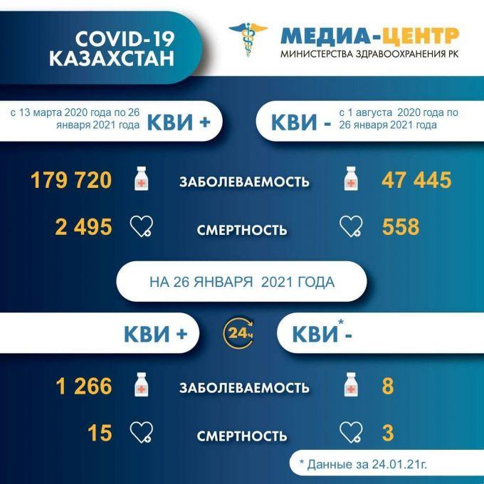 Смертность от коронавируса продолжает расти в Казахстане 1