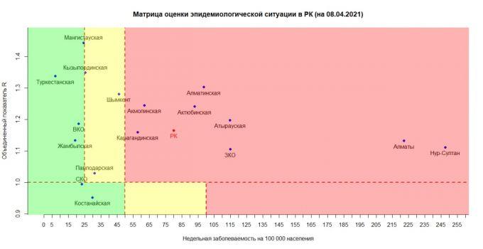 Опубликована матрица оценки эпидемиологической ситуации в Казахстане