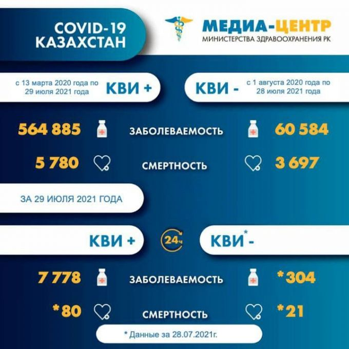 Более 100 казахстанцев скончались от COVID-19 и пневмонии за сутки