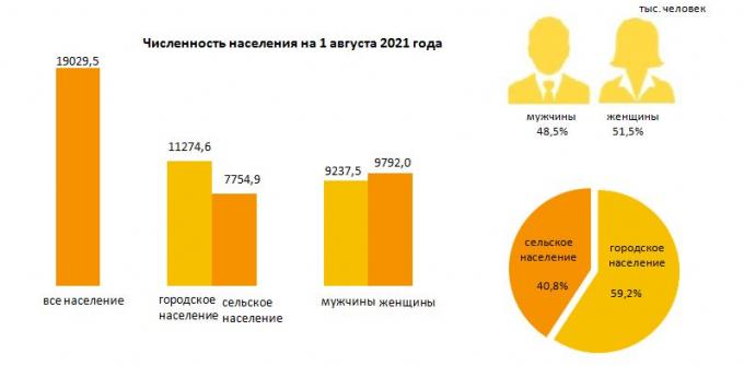 Казахстанцев стало на 262 тысячи больше